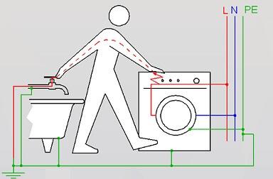 Защита в ванной комнате
