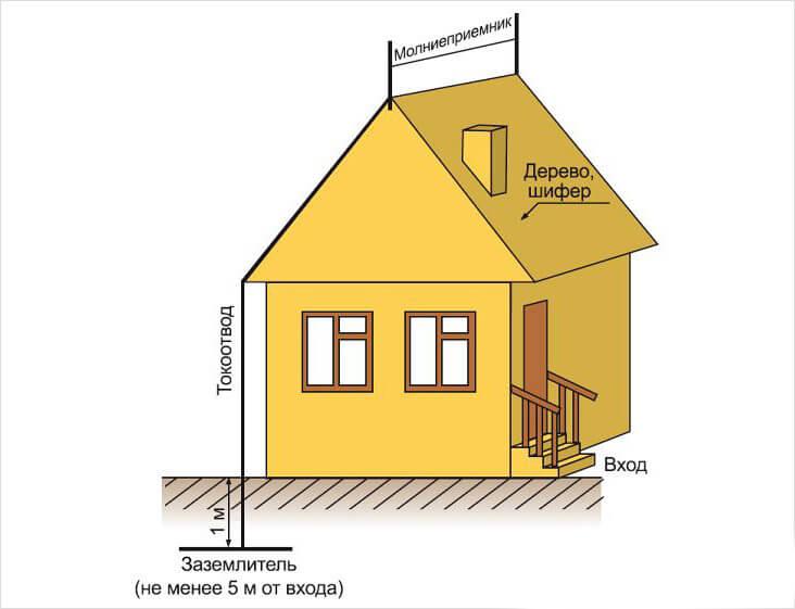 Защита дома тросом