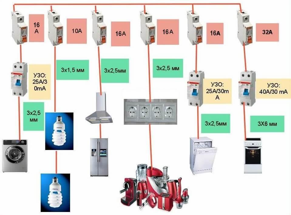 Номиналы автоматов для кухонной проводки