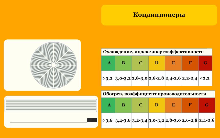 Классы энергоэффективности