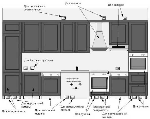 зонах кухни: