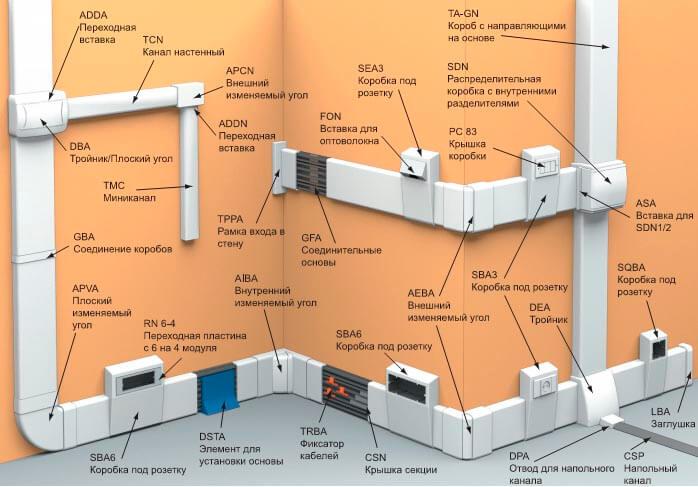 Элементы открытой электропроводки