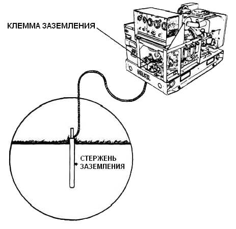 Схема заземления станции