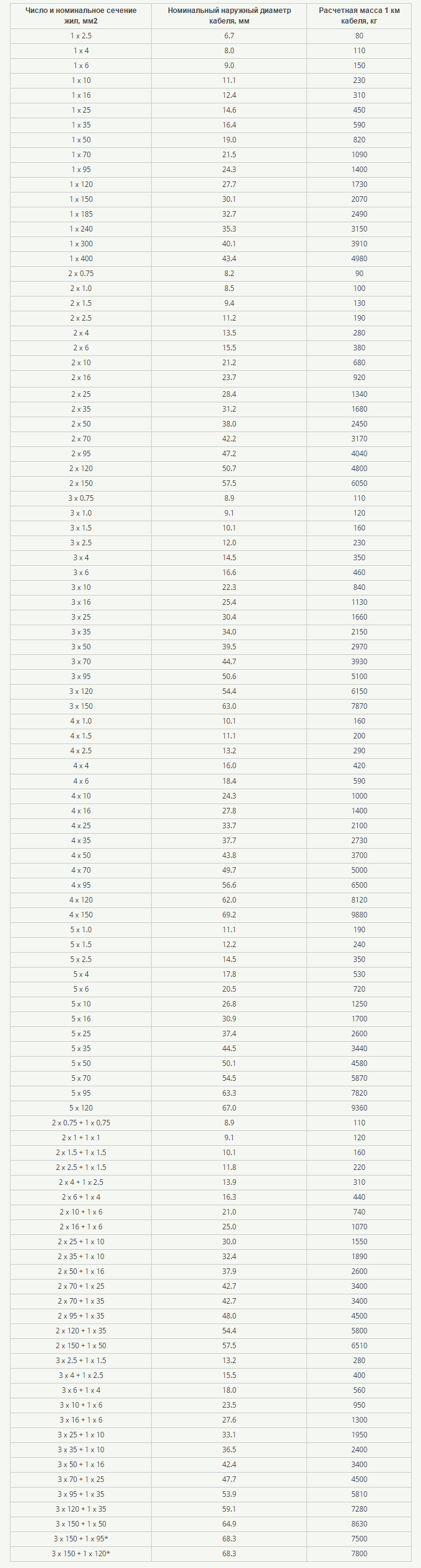 Таблица сечений и расчетных масс
