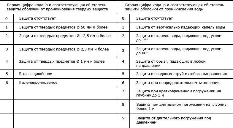 Степени зашиты по ГОСТ 14254-2015