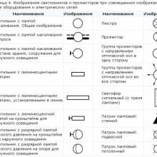 Краткий обзор условных обозначений, используемых в электросхемах