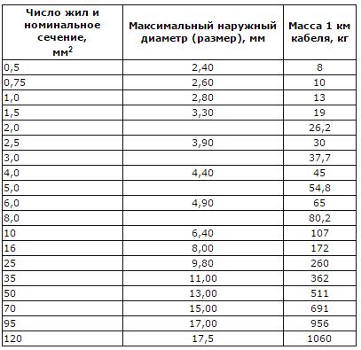 Таблица сечений и массы