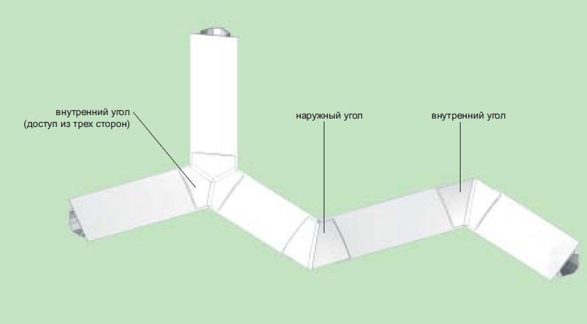 Угловая модель