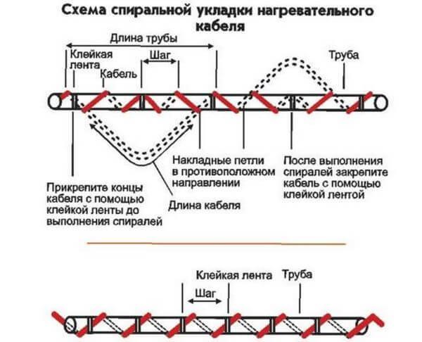 Закрепление спиралью