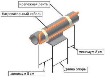 Дополнительный обогрев металлической опоры