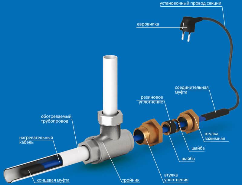 Самогреющий кабель для водопровода