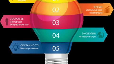 Преимущества и недостатки светодиодного освещения