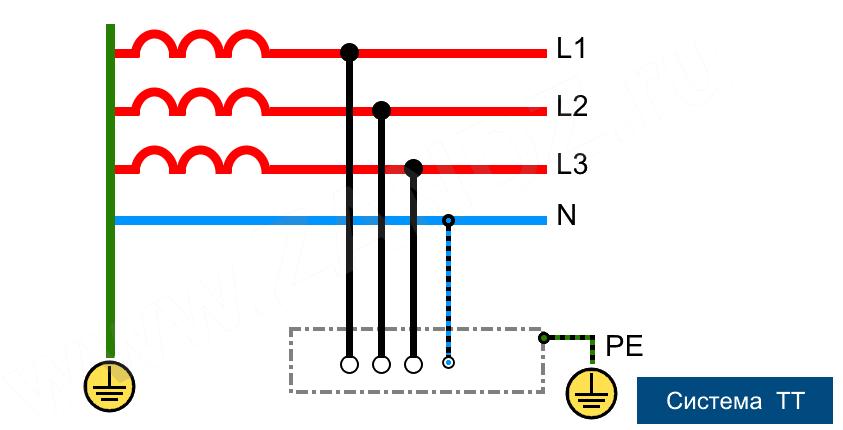 Виды заземлений в электроустановках