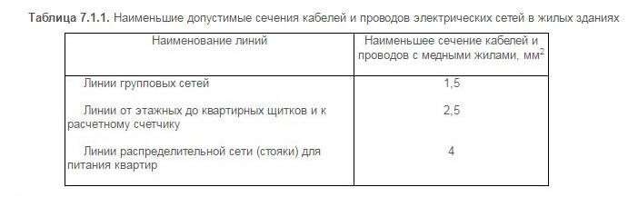 Таблица 7.1.1