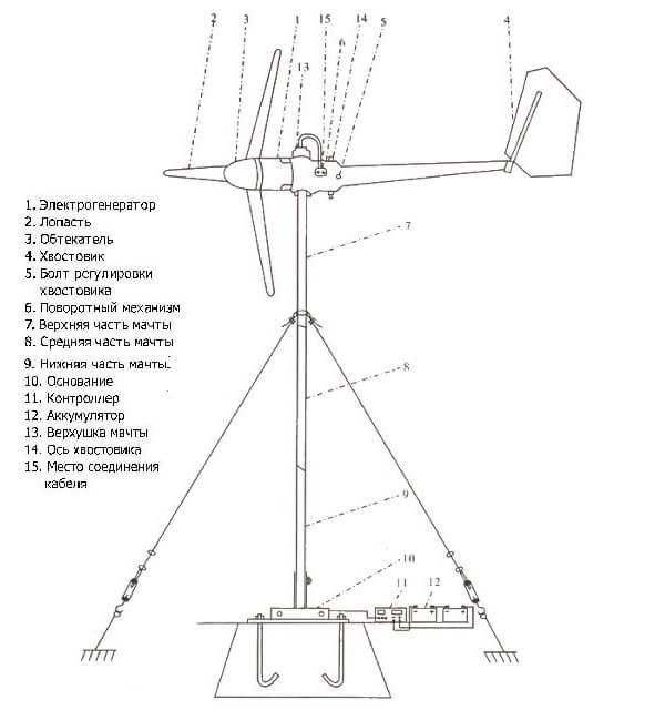Схема сборки ветряка