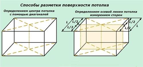 Определение центра
