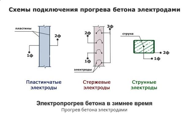 sxema podclucheniya Как прогреть бетон зимой во время стройки? Фото