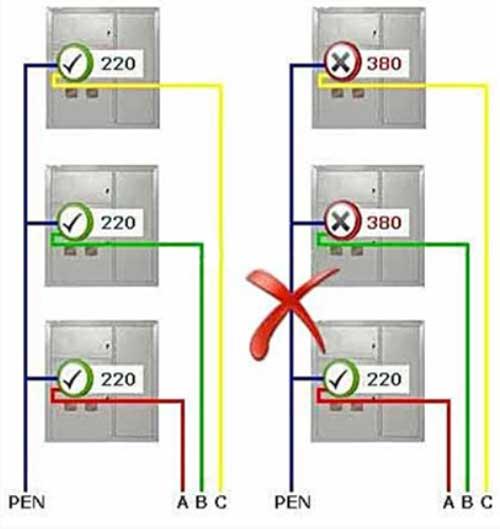 Система ТN-C в многоквартирном доме