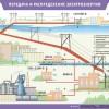 Как происходит передача и распределение электроэнергии?