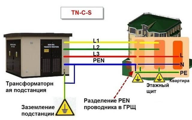 Разделение PEN-проводника в многоквартирном доме при системе TN-C-S
