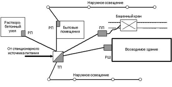Временная электропроводка при строительстве