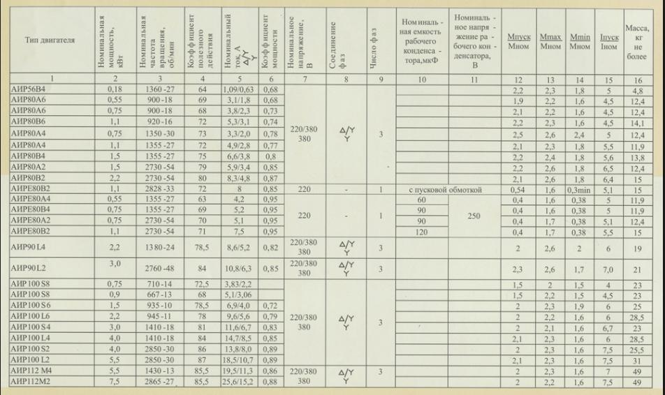 Сводная таблица АИР
