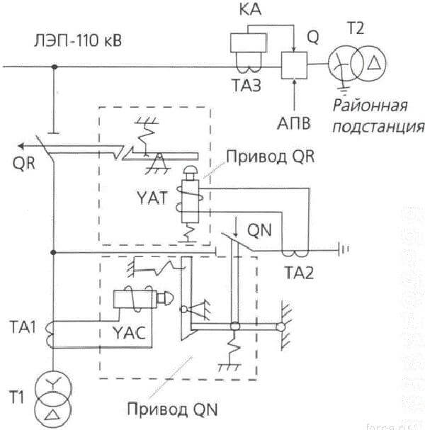 Схема действия отделителя с короткозамыкателем