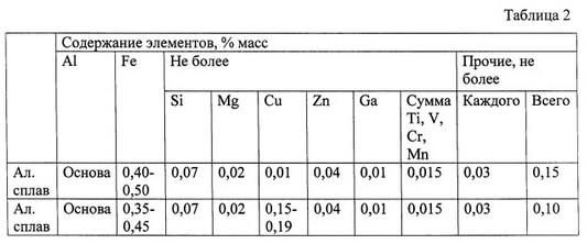 Содержание металлов в алюминиевом сплаве