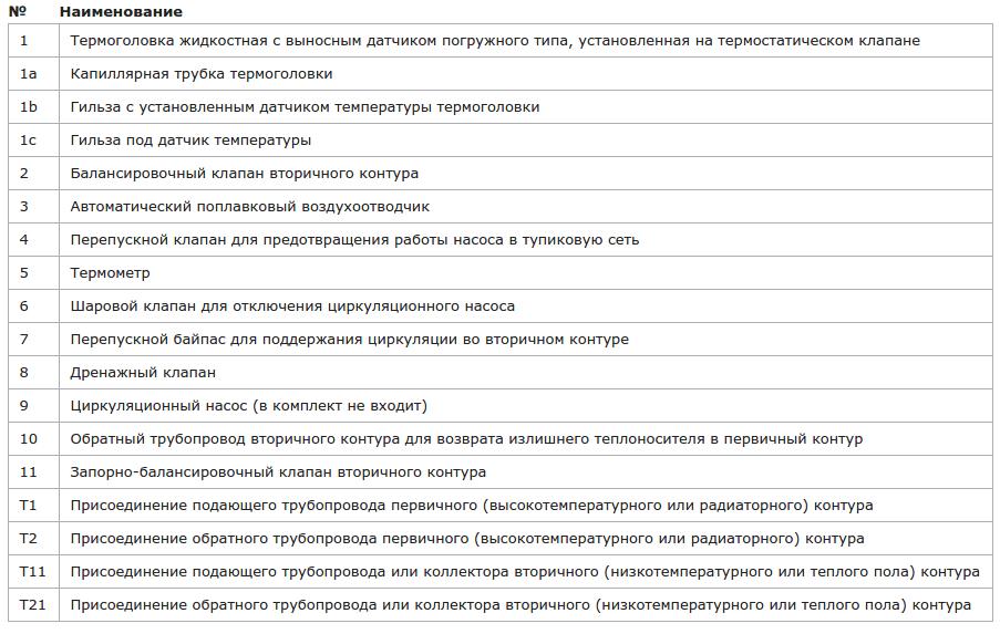 Описание составных частей