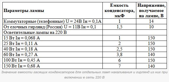 Таблица выбора емкости конденсатора