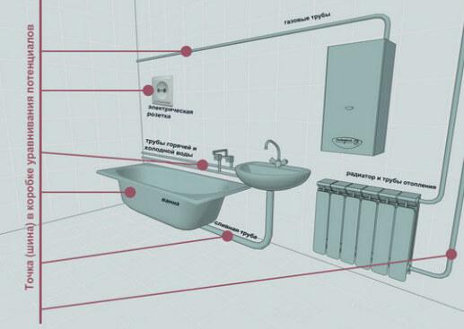 zazemlenije vannoy 2 Как сделать заземление в ванной комнате? Фото
