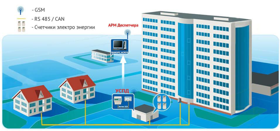Автоматизированный учет электрической энергии