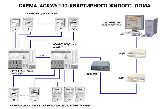 Современный учет электроэнергии