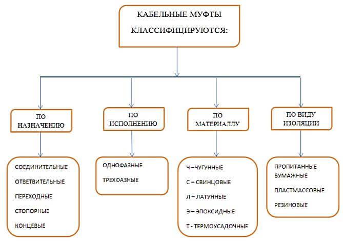kabelniye mufti 2 Какие бывают кабельные муфты? Фото