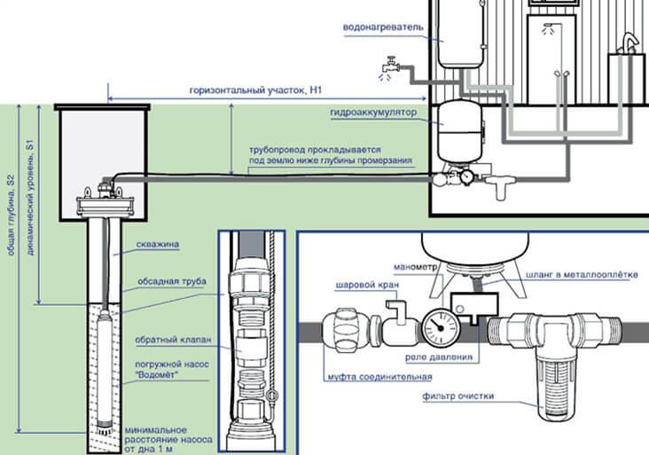 vodosnabzheniye Как правильно подключить скважинный насос? Фото