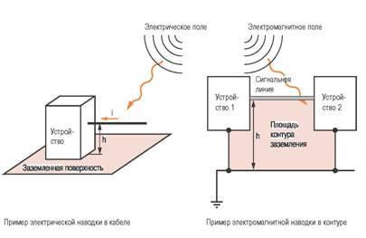 Электромагнитная и электростатическая составляющая
