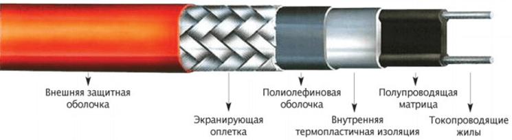obogrev krovli 1 Как сделать обогрев кровли и водостоков? Фото