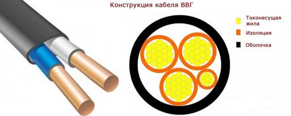 otlichie provoda ot kabelja 3 5 основных отличий провода от кабеля Фото