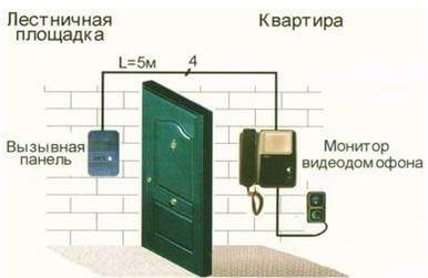 Вызывное устройство в квартире