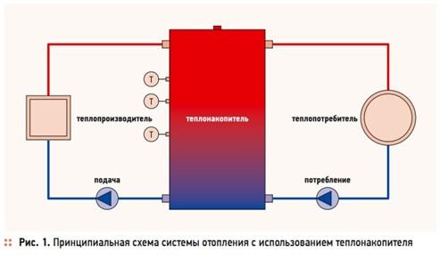 elektricheskij teplonakopitel 1 Что такое электрический теплонакопитель и в чем его преимущество? Фото