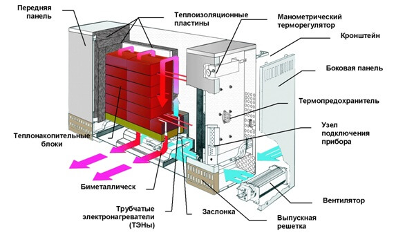 Конструкция накопителя тепла