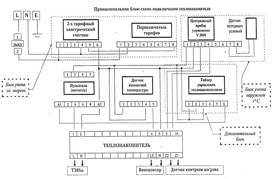elektricheskij teplonakopitel 3 Что такое электрический теплонакопитель и в чем его преимущество? Фото