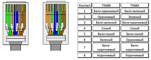 kak obzhat setevoj kabel 3 Как обжать сетевой кабель? Фото