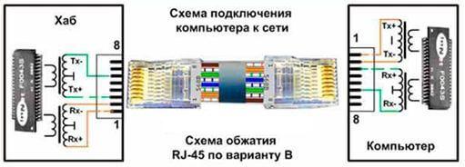 kak obzhat setevoj kabel 4 Как обжать сетевой кабель? Фото