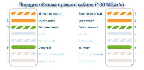 Подключение 100 Мб/c