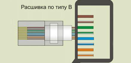 Но сетевая розетка, к которой нужно подключить механизм для выхода в  интернет, устанавливается лучше всего по подсоединению проводов схемы В. c921e3e1e20