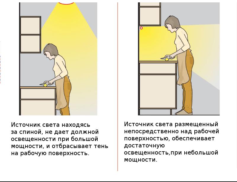Сравнение светильников