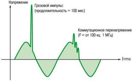 Что такое перенапряжение в электросети?