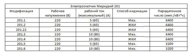 Характеристики М-201
