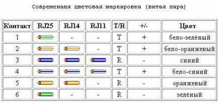 kak podklyuchit telefonnuyu rozetku 3 Как подключить телефонную розетку? Фото